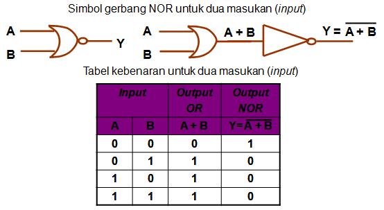 Simbol gerbang Logika dan tabel kebenaran NOR