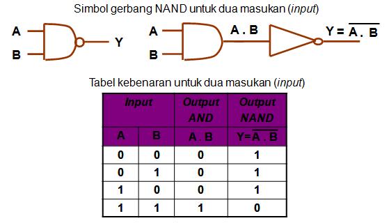 Simbol gerbang logika dan tabel kebenaran NAND