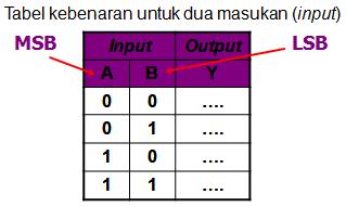 Tabel kebenaran gerbang logika 2 masukan
