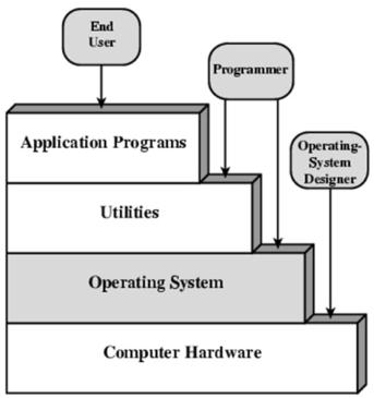 hierarki sistem