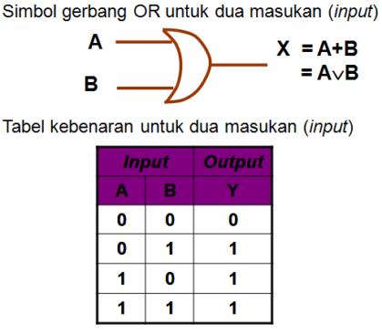 simbol dan tabel kebenaran gerbang OR