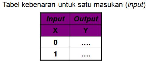 tabel kebenaran rangkaian logika 1 variable
