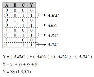 Boolean SOP1