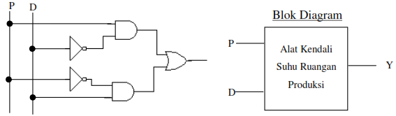 Implementasikan ke dalam rangkaian logika