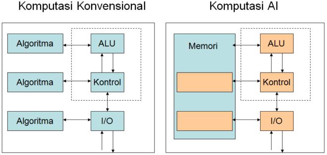 komputasi kecerdasan buatan vs konvensional
