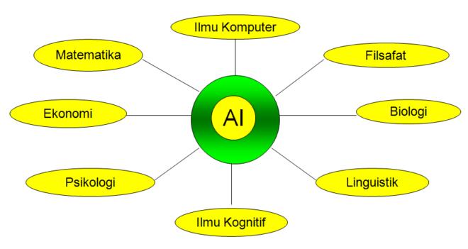 pondasi AI