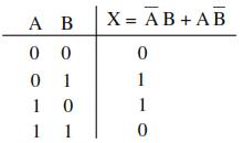 tabel kebenaran non equality comparator