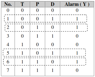 tabel kebenaran peranacangan konbisional