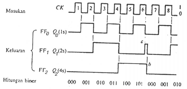 diagram pencacah mod-6