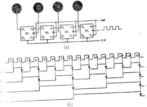 diagram pewaktu