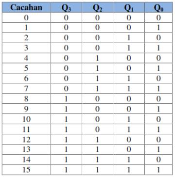 tabel Pencacah